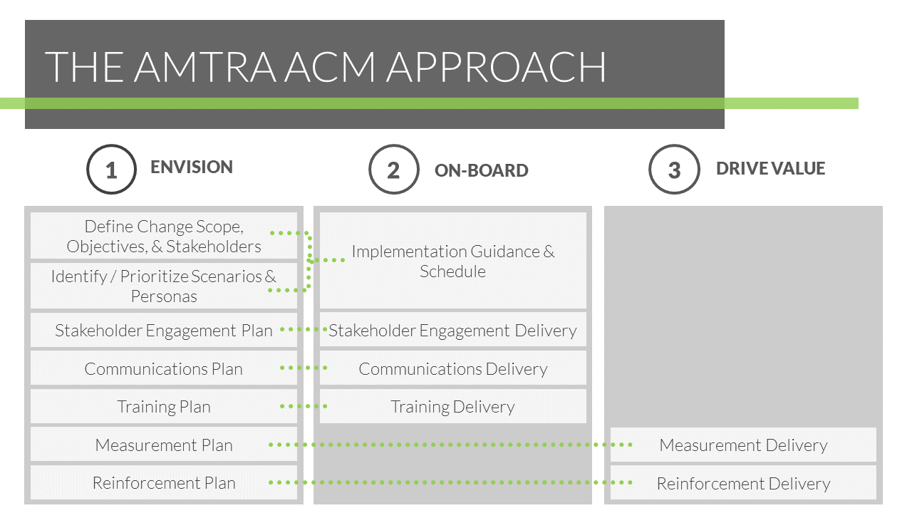 AMTRA Solutions_Teams ACM Overview Deck