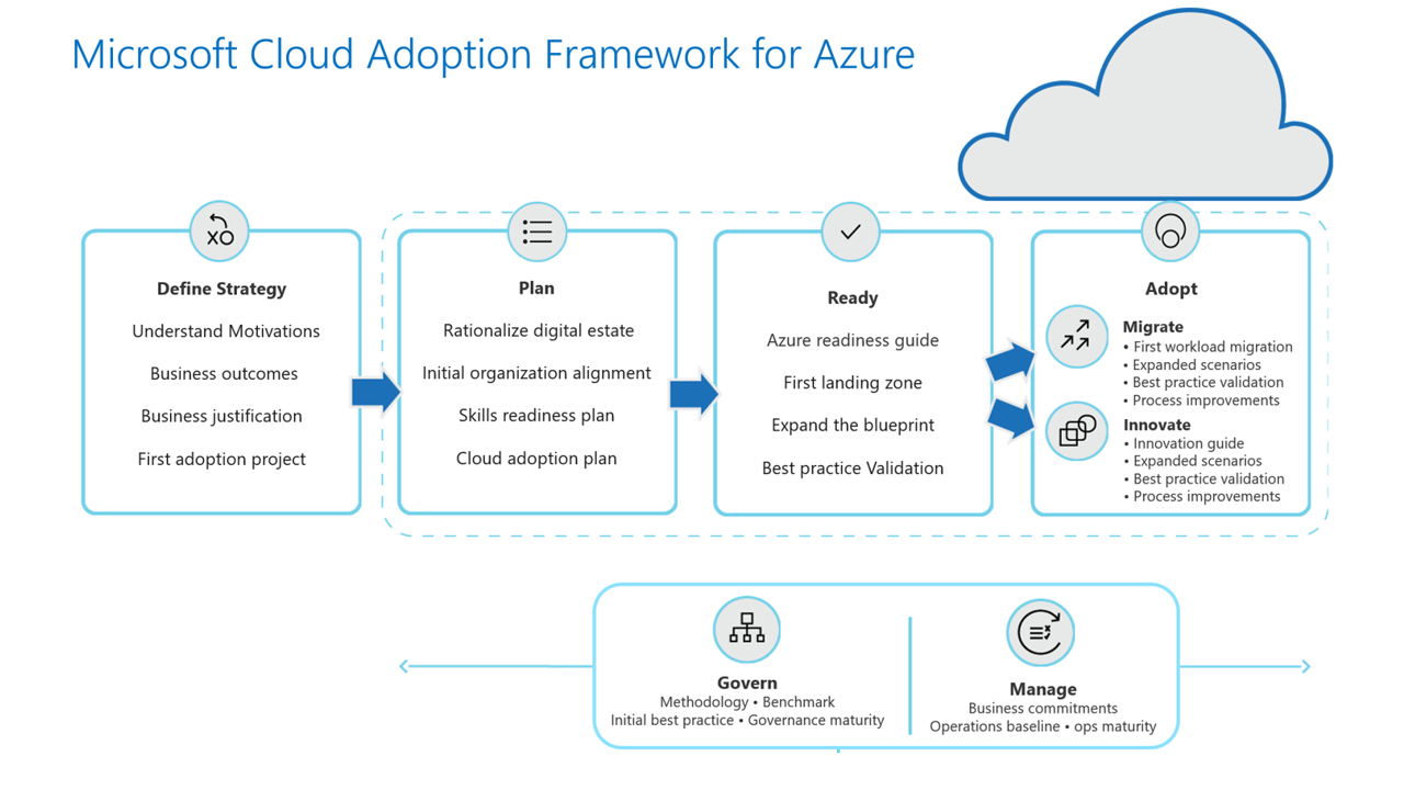 Microsoft Cloud Adoption Framework for Azure