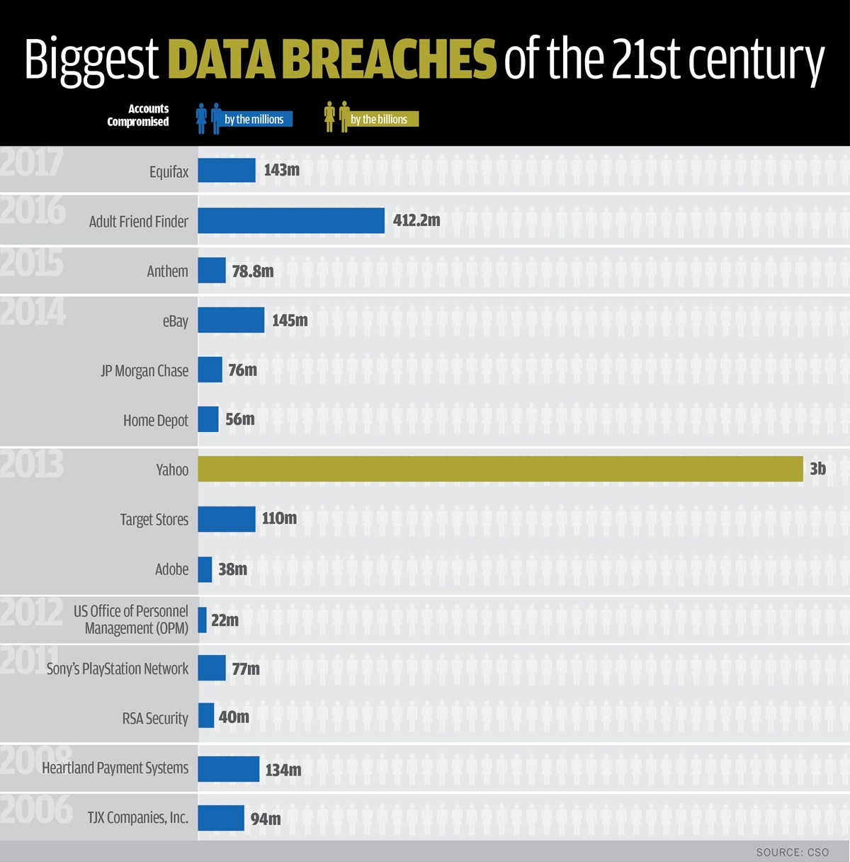biggest-data-breaches-by-year-and-accounts-compromised-1-100738435-orig